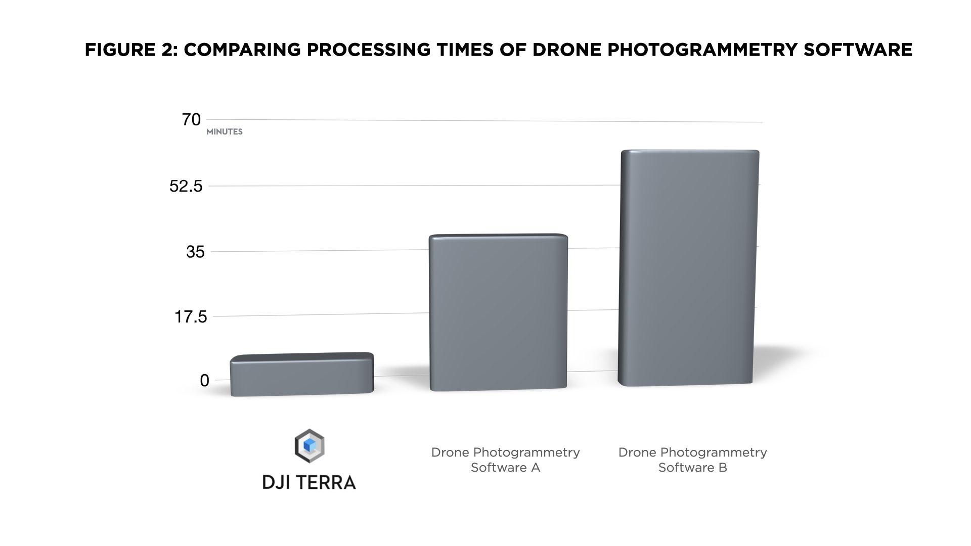 Verwerkingstijden Van Drone-Fotogrammetriesoftware Vergelijken